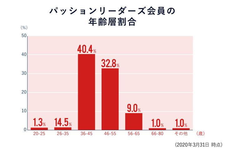 数字でみるパッションリーダーズ 年齢層割合