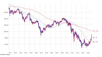 円ドル為替チャート2009-2-26