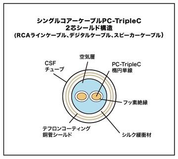 pre_singlecore DIGITAL-1.0R-TripleC-FM