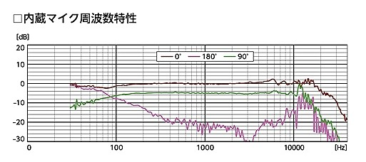 PCM-D100周波数特性