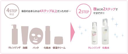 2koo2ステップ