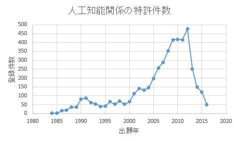 人工知能関係の特許件数