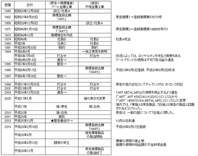 アート金属工業vs平塚金属工業_商標