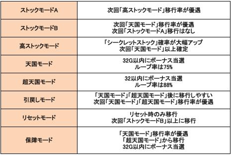 モード毎の特徴