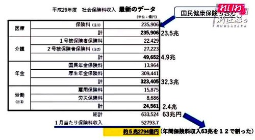 Taro Chart