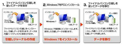 WinXP→Win7 アップグレード方法