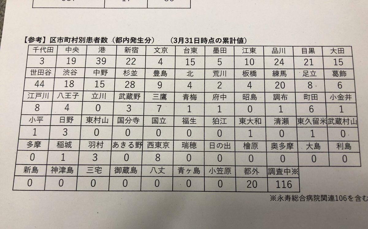 東京 都 自治体 別 コロナ 感染 者 数 東京都内区市町村別の新型コロナウイルス感染症患者数の公表について