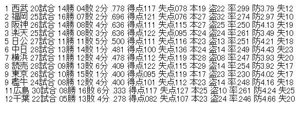 2020 順位 オープン 戦