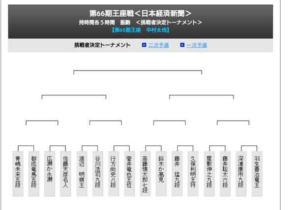 【将棋】王座戦挑戦者決定トーナメント、組み合わせ決まる
