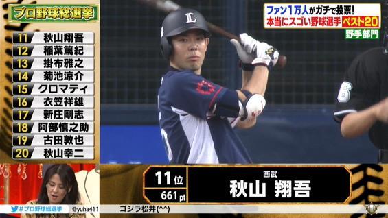 【プロ野球総選挙】 秋山翔吾が11位にランクイン!