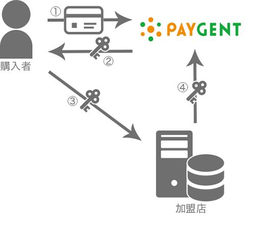 img_token02