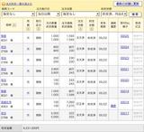 5/22株式約定