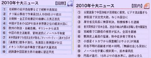 2010年 十大ニュース