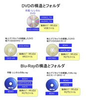 dvdとブルーレイ構造