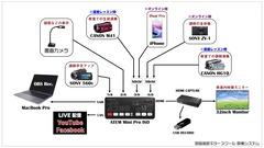 配信機材配置図