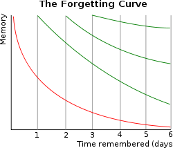 250px-ForgettingCurve_svg