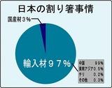 日本の割り箸事情