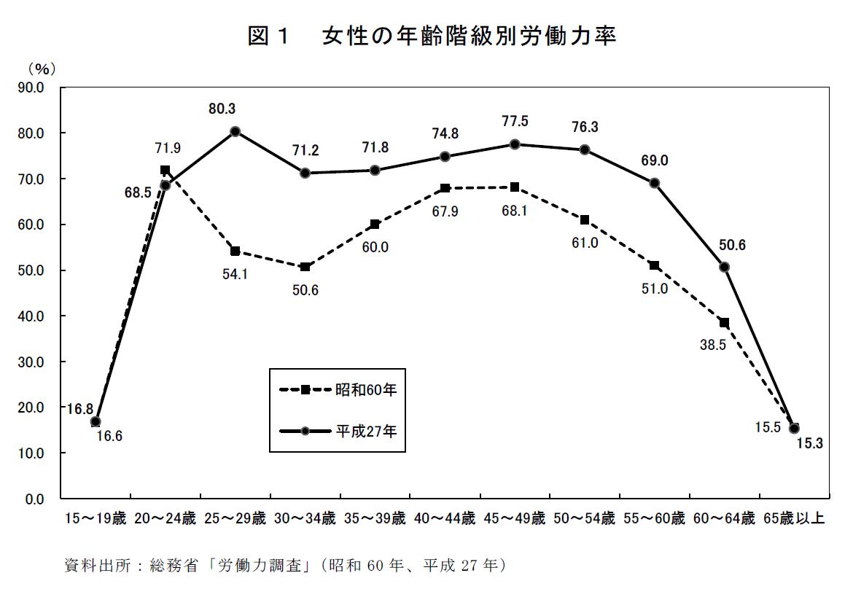 60 年 年齢 昭和 丑年生まれの西暦と和暦と年齢