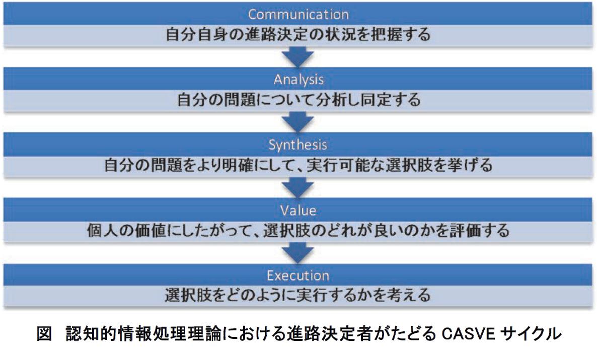 認知的情報処理理論 : JCDA(自...