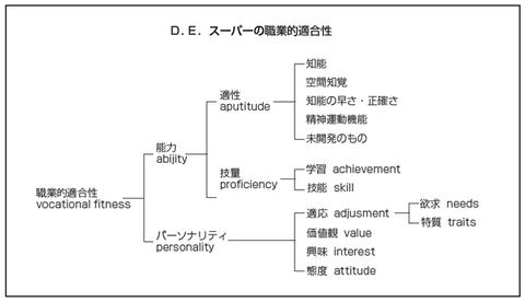 D.E.スーパーの職業的適合性