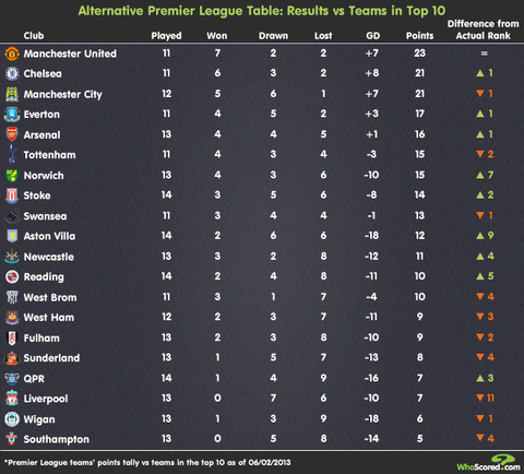 2013_2_PL-Top10-Table