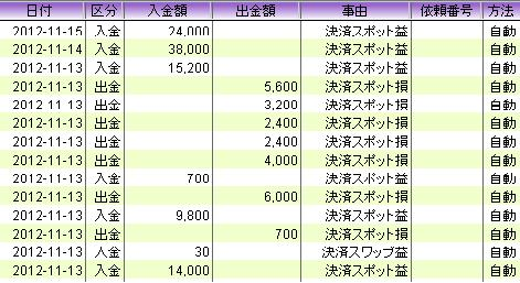 20121114 usdjpy profit