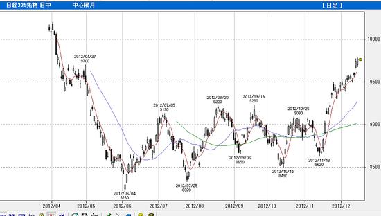 20121215 nk225f daily chart