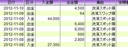 20121110 usdjpy profit