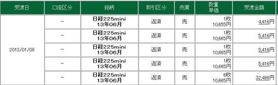 20130104 nk225f profit