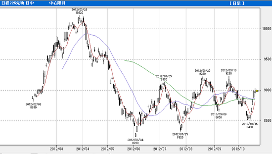 20121020 nk225f daily
