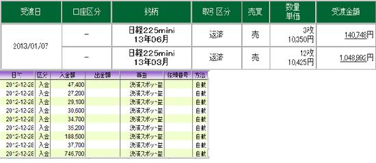 20121228 usdjpy nk225f profit