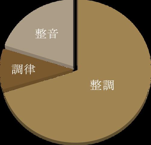 作業時間のイメージ図