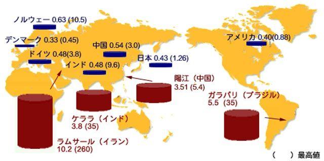 世界各地の大地から受ける年間自然放射線量