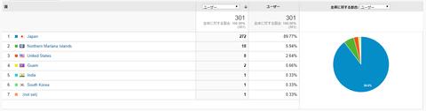 ブログ解析-1