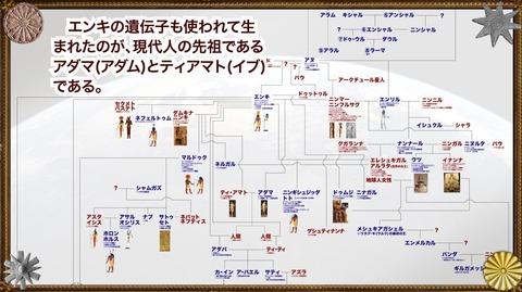 アヌンナキの系図