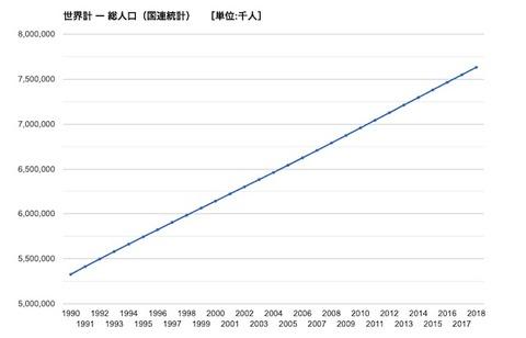 世界人口の推移_2019_最新