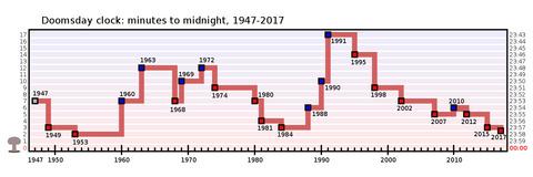 doomsday-clock-movement-2017-01-27-02