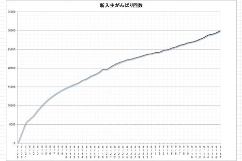 新入生がんばり回数グラフ