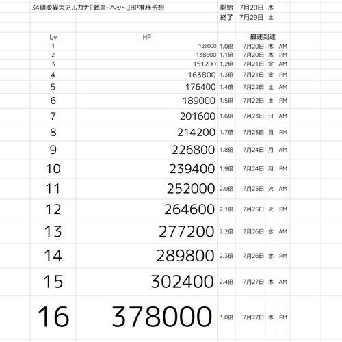 34期変異大アルカナ『戦車・ヘット』HP推移予想