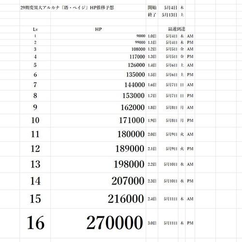 29期変異大アルカナ『塔・ペイジ』HP推移予想