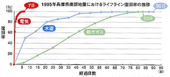 95年兵庫県南部地震におけるライフライン復旧率の推移