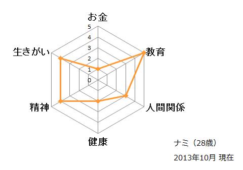 """131027""""溜め""""度ナミ"""