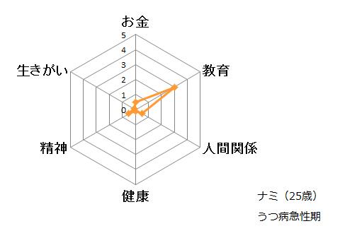 """131027""""溜め""""度ナミ(うつ病急性期)"""