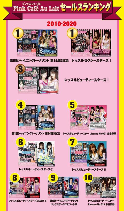 2010-2020 DVD&DL ranking