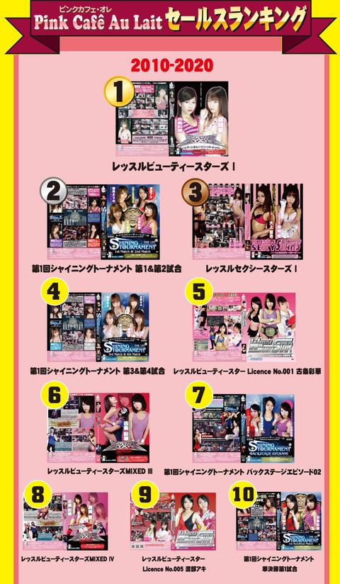 2010-2020 DVD ranking