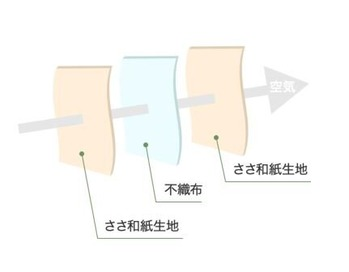 3層構造図