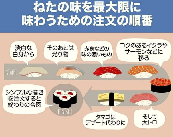 回転寿司屋「ネタを最大限に美味しく食べられる手順を教えたるぞ!」