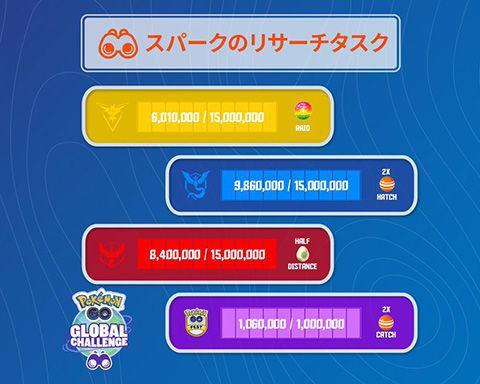 【ポケモンGO】出番だぞオラ!あと900万くらいもう1人の自分作ってこい!