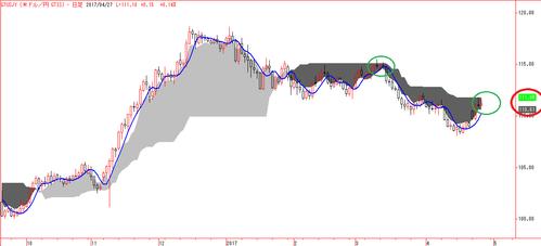 米ドル/円 GTIS