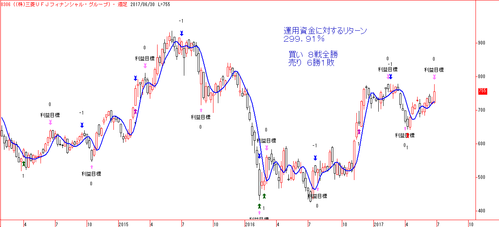 (株)三菱UFJフィナンシャル・グループ